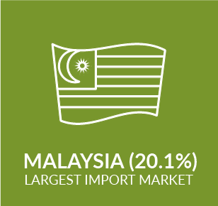 Infographic showing import market