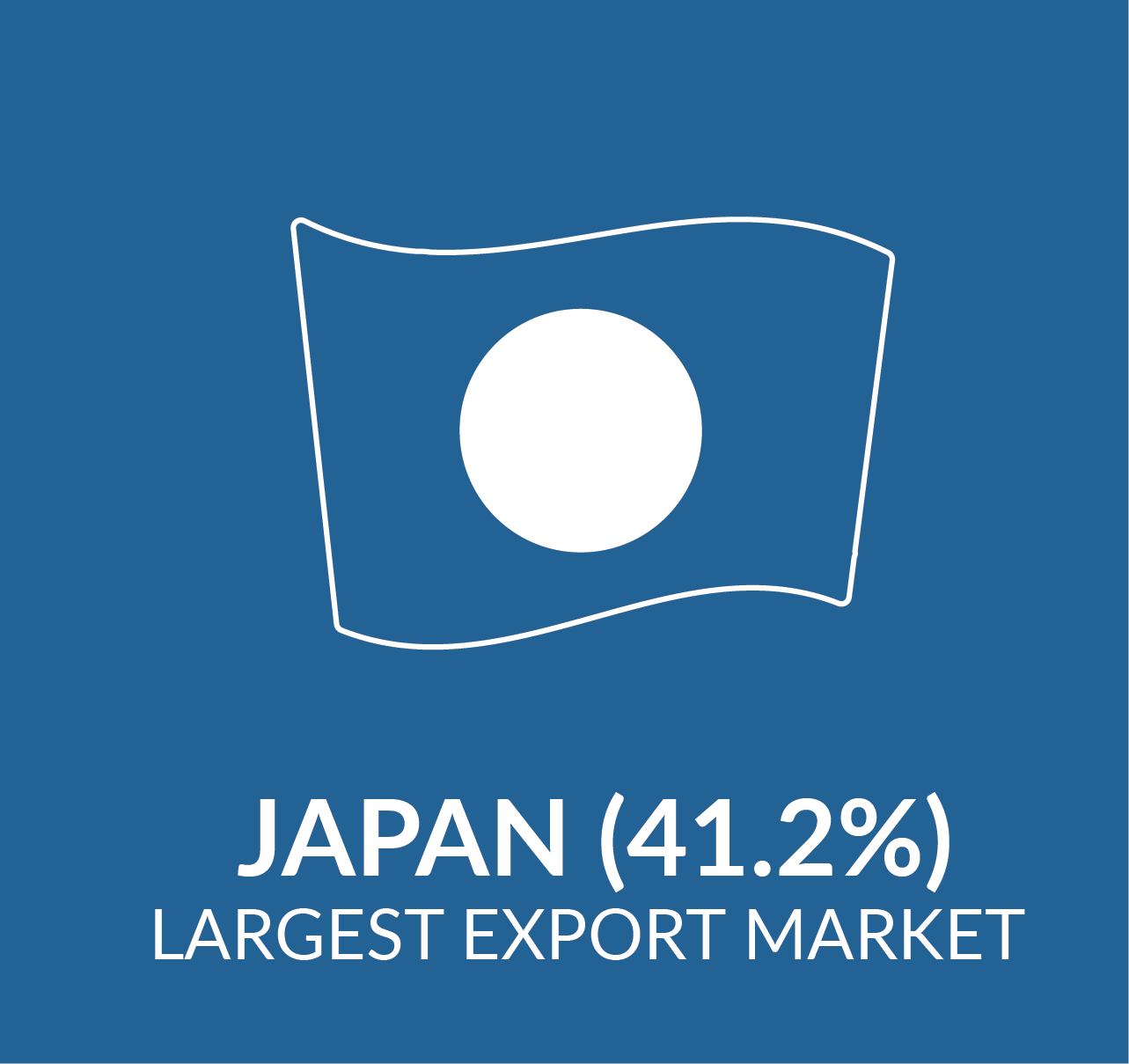 Icon showing Japan as the largest export market