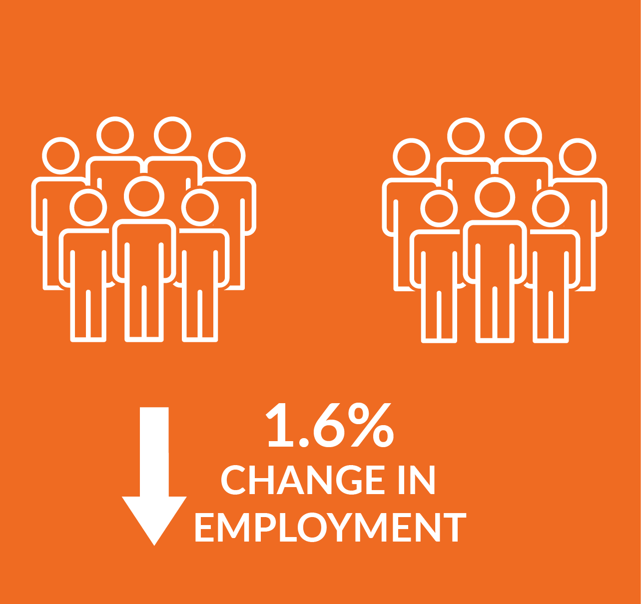 Infographic showing change in employment