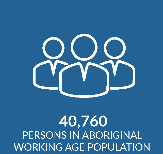 Infographic showing working age population
