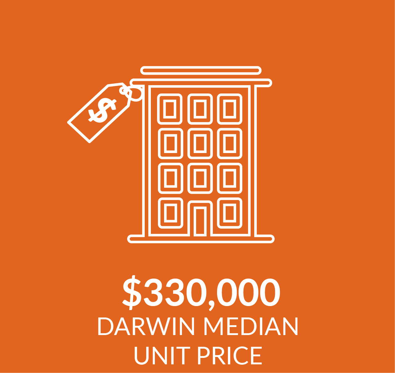 Infographic showing median unit price