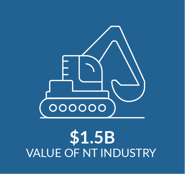 Infographic showing industry value