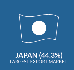 Infographic showing largest export market