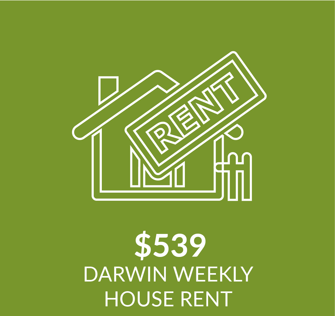 Infographic showing weekly house rent