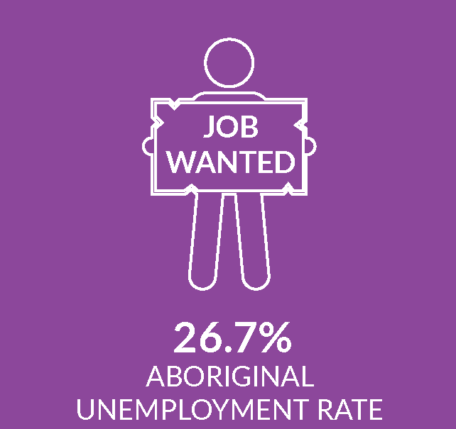 Infographic showing unemployment rate