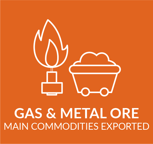 Infographic showing main commodities exported